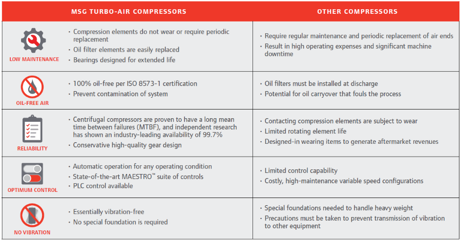 COMPARISON MSG TURBO-AIR NX 5000 VS OTHER COMPRESSORS