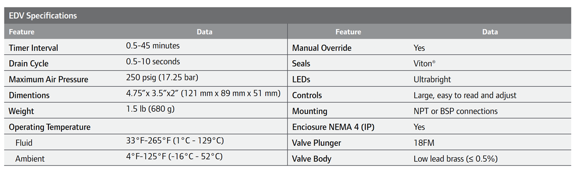 EDV Specifications