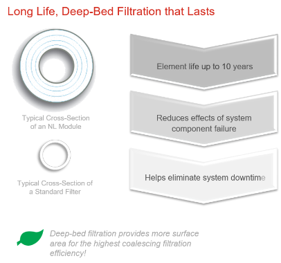 deep-bed filtration